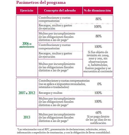 Programa condonacion de adeudos sat 2013 ponte al corriente