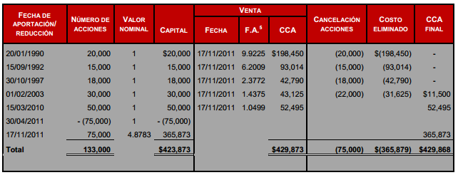 costo fiscal de acciones por reduccion de capital